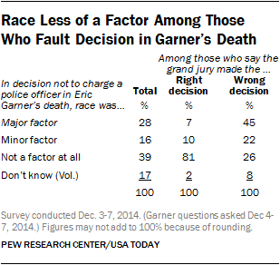 Race Less of a Factor Among Those Who Fault Decision in Garner's Death