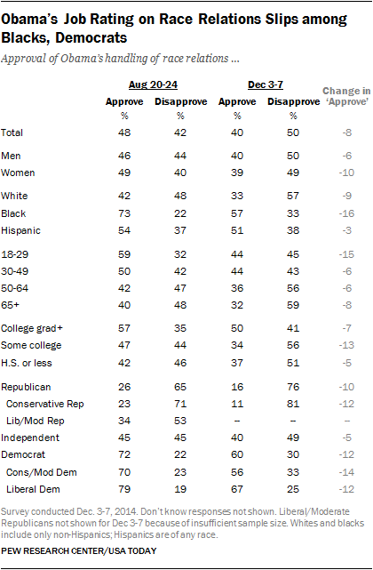 Obama's Job Rating on Race Relations Slips among Blacks, Democrats