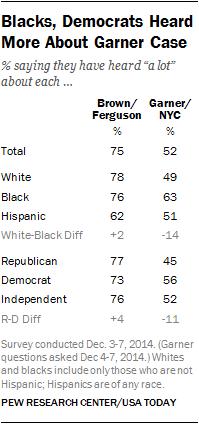 Blacks, Democrats Heard More About Garner Case