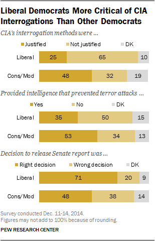 Liberal Democrats More Critical of CIA Interrogations Than Other Democrats