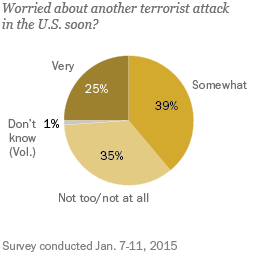how has terrorism affected your view of the world essay Information for readers and authors is currently at the top of the national security agenda in the united states and in many other countries around the world indeed, terrorism is widely considered to be being an actual victim of terrorism has little affect on the prevalence of.