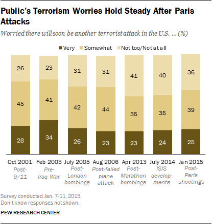 Public's Terrorism Worries Hold Steady After Paris Attacks