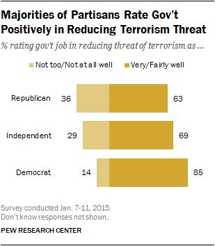 Majorities of Partisans Rate Gov't Positively in Reducing Terrorism Threat