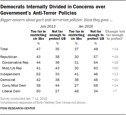 Democrats Internally Divided in Concerns over Government's Anti-Terror Policies