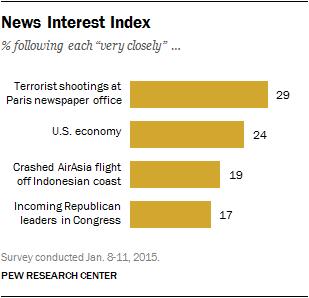 News Interest Index