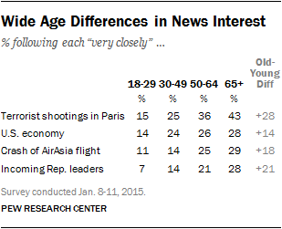 Wide Age Differences in News Interest