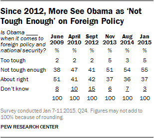 Since 2012, More See Obama as 'Not Tough Enough' on Foreign Policy
