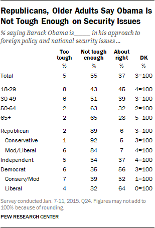 Republicans, Older Adults Say Obama Is Not Tough Enough on Security Issues