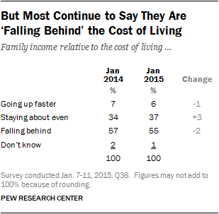 But Most Continue to Say They Are 'Falling Behind' the Cost of Living
