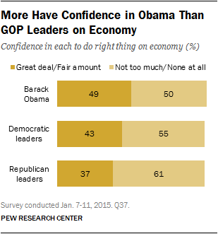 More Have Confidence in Obama Than  GOP Leaders on Economy