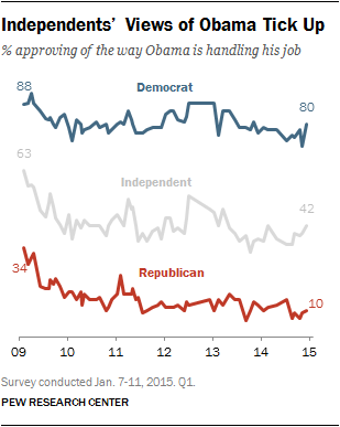 Independents' Views of Obama Tick Up