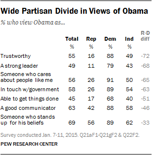 Wide Partisan Divide in Views of Obama