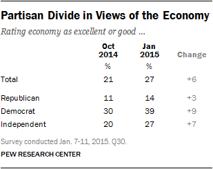Partisan Divide in Views of the Economy