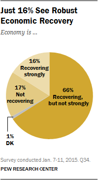 Just 16% See Robust Economic Recovery