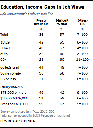 Education, Income Gaps in Job Views
