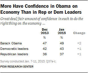 More Have Confidence in Obama on Economy Than in Rep or Dem Leaders