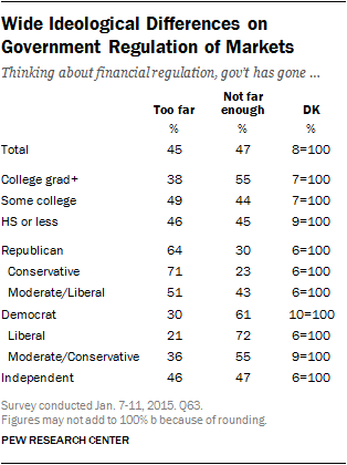 Wide Ideological Differences on Government Regulation of Markets