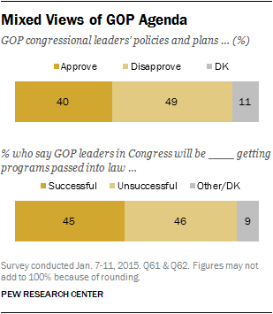 Mixed Views of GOP Agenda