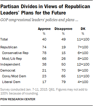 Partisan Divides in Views of Republican Leaders' Plans for the Future