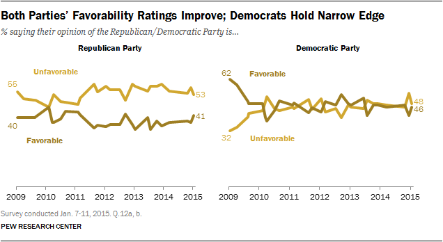 Both Parties' Favorability Ratings Improve; Democrats Hold Narrow Edge