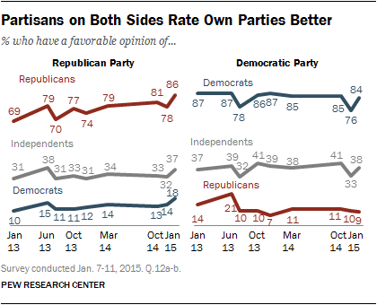 Partisans on Both Sides Rate Own Parties Better