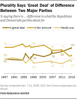 Plurality Says 'Great Deal' of Difference Between Two Major Parties