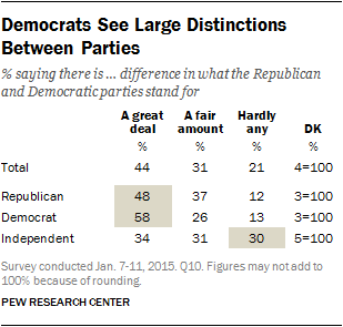 Democrats See Large Distinctions Between Parties