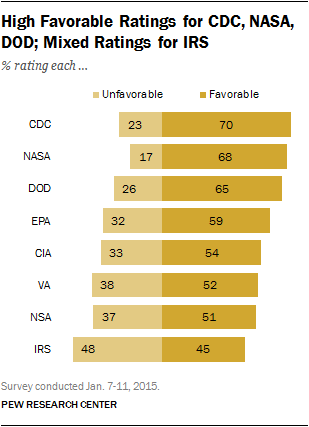 High Favorable Ratings for CDC, NASA, DOD; Mixed Ratings for IRS