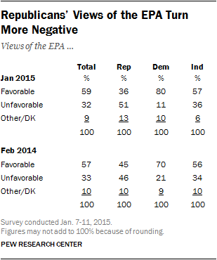 Republicans' Views of the EPA Turn More Negative