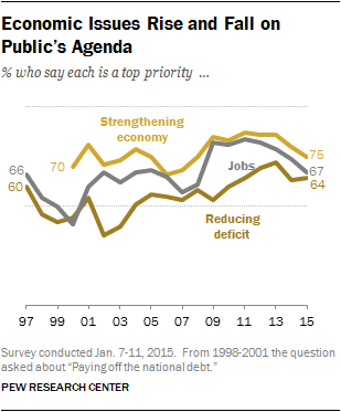Economic Issues Rise and Fall on Public's Agenda