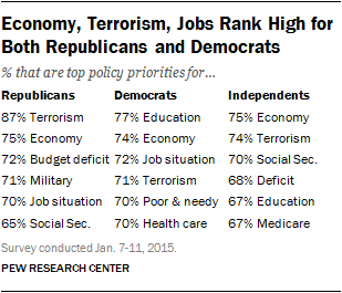 Economy, Terrorism, Jobs Rank High for Both Republicans and Democrats
