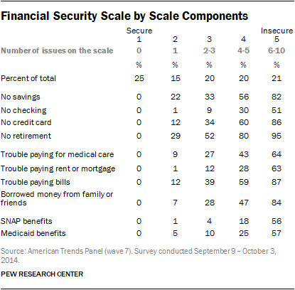 Financial Security Scale by Scale Components