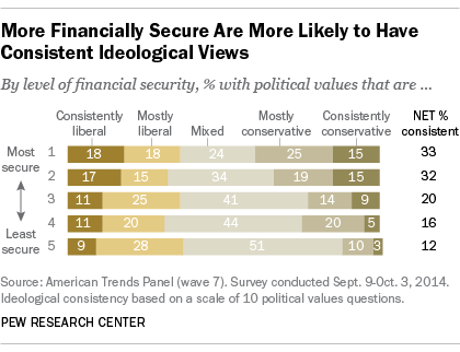 More Financially Secure Are More Likely to Have Consistent Ideological Views