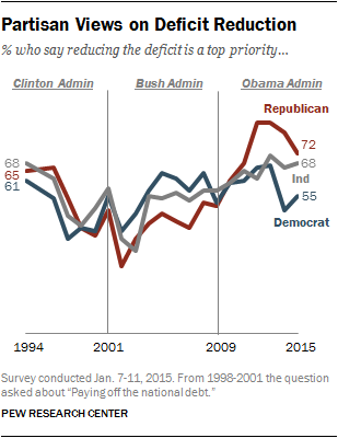 Partisan Views on Deficit Reduction