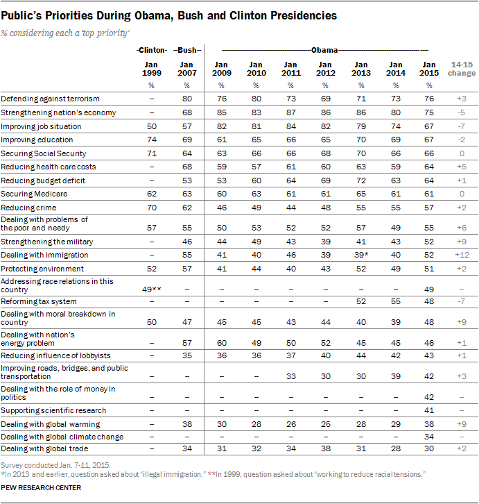 Public's Priorities During Obama, Bush and Clinton Presidencies