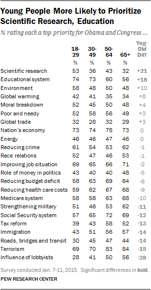 Young People More Likely to Prioritize Scientific Research, Education