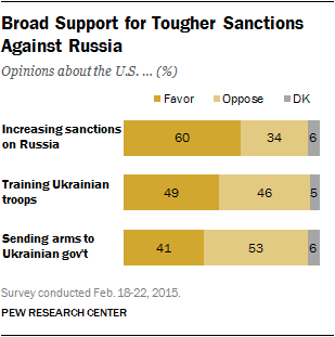 More Support Providing Arms to the Ukrainian Government