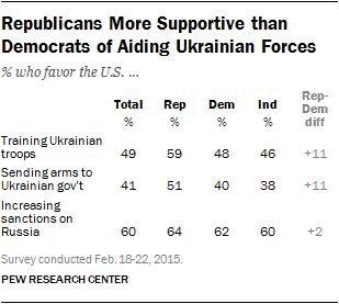 Republicans More Supportive than Democrats of Aiding Ukrainian Forces