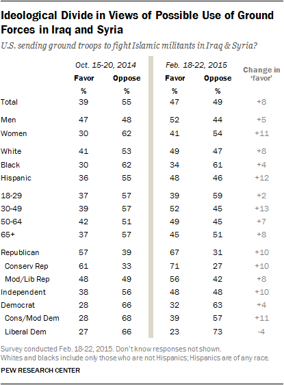 Ideological Divide in Views of Possible Use of Ground Forces in Iraq and Syria