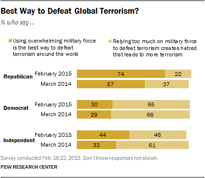 Best Way to Defeat Global Terrorism?