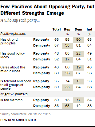 Few Positives About Opposing Party, but Different Strengths Emerge
