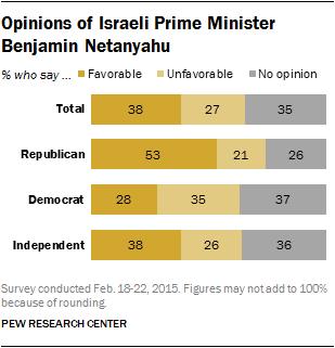 Opinions of Israeli Prime Minister Benjamin Netanyahu