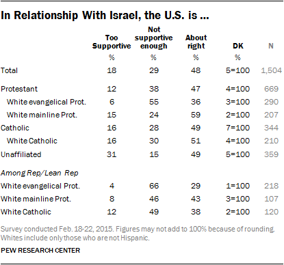 In Relationship With Israel, the U.S. is …