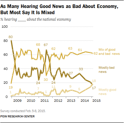 As Many Hearing Good News as Bad About Economy, But Most Say It Is Mixed