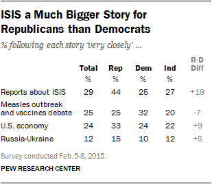 ISIS a Much Bigger Story for Republicans than Democrats