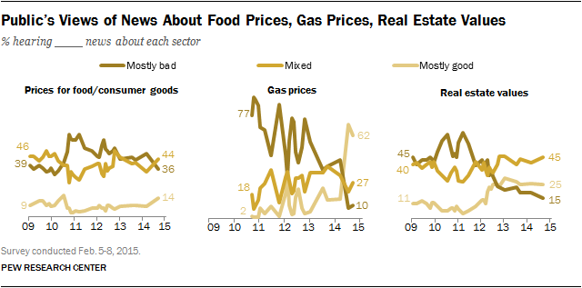 Public's Views of News About Food Prices, Gas Prices, Real Estate Values