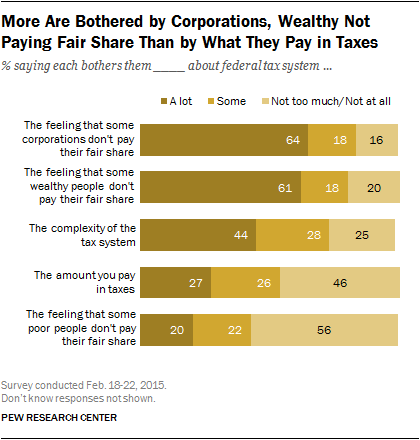 More Are Bothered by Corporations, Wealthy Not Paying Fair Share Than by What They Pay in Taxes