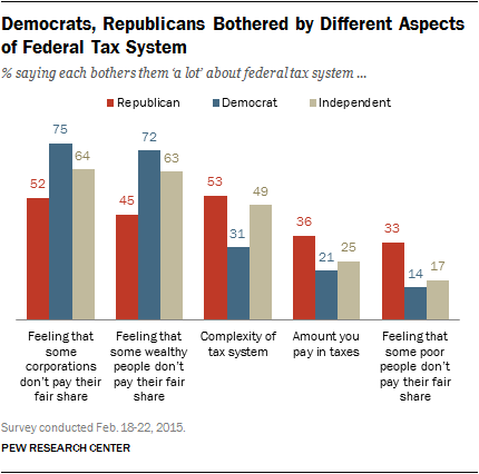 Democrats, Republicans Bothered by Different Aspects of Federal Tax System