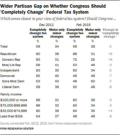 Wider Partisan Gap on Whether Congress Should 'Completely Change' Federal Tax System
