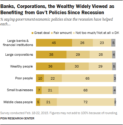 Banks, Corporations, the Wealthy Widely Viewed as Benefiting from Gov't Policies Since Recession